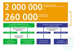 Размеры налоговых вычетов при покупке недвижимости
