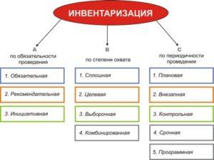 Классификация видов инвентаризации