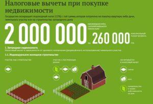 Размеры налогового вычета при покупке недвижимости