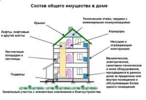 Состав общедомового имущества