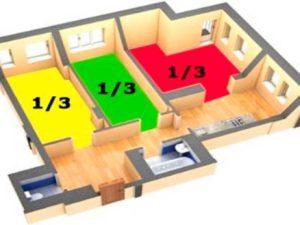 Право общей долевой собственности на квартиру