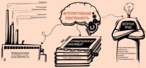 Виды объектов интеллектуальной собственности