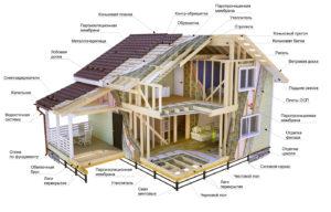 Для перепланировки каркасного дома не требуется согласование