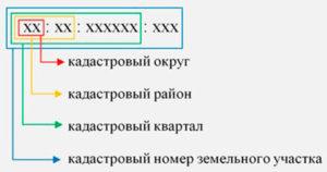 Структура кадастрового номера земельного участка