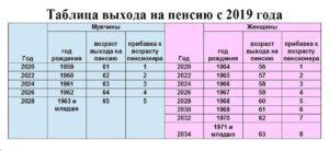 График выхода на пенсию с 2020 года