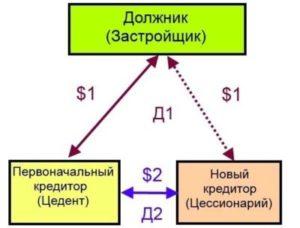 Схема приобретения квартиры по переуступке